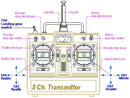 5-channel-transmitter-diagram
